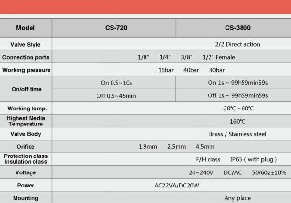 Elektromagnetni krmilni ventil | PIRO spletna trgovina