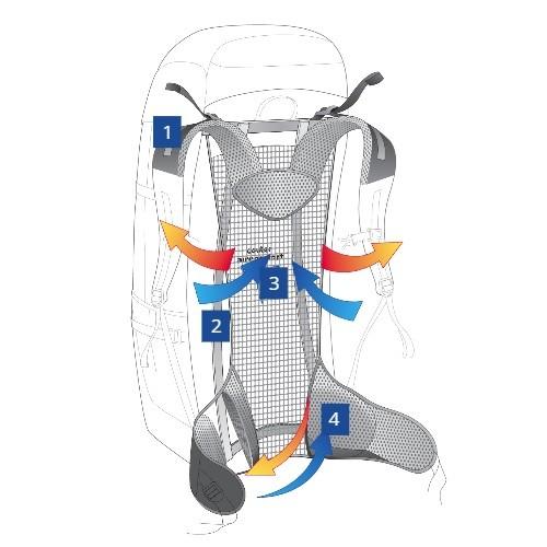 Prezračevalni sistem aircomfort - Deuter